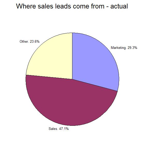 Leads Actual