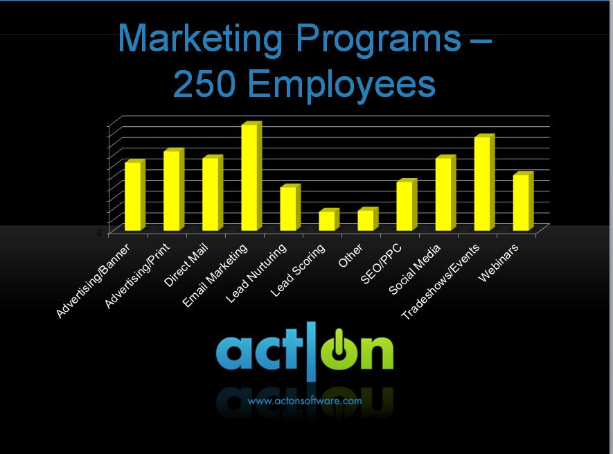 Marketing Programs 250 Employees