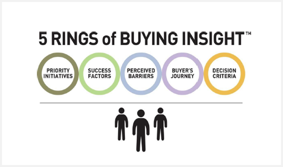 5-rings-of-buying-insight
